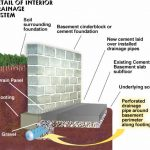 Serving in Michigan Homeowners | Interior Waterproofing at RC Waterproofing